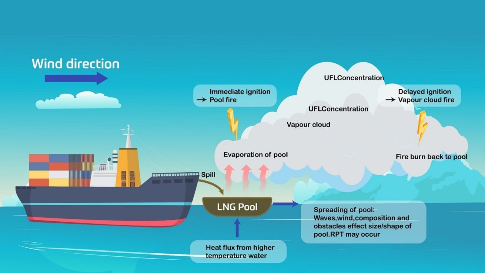 LNG as Marine Fuel – the answer to alternative fuels?
