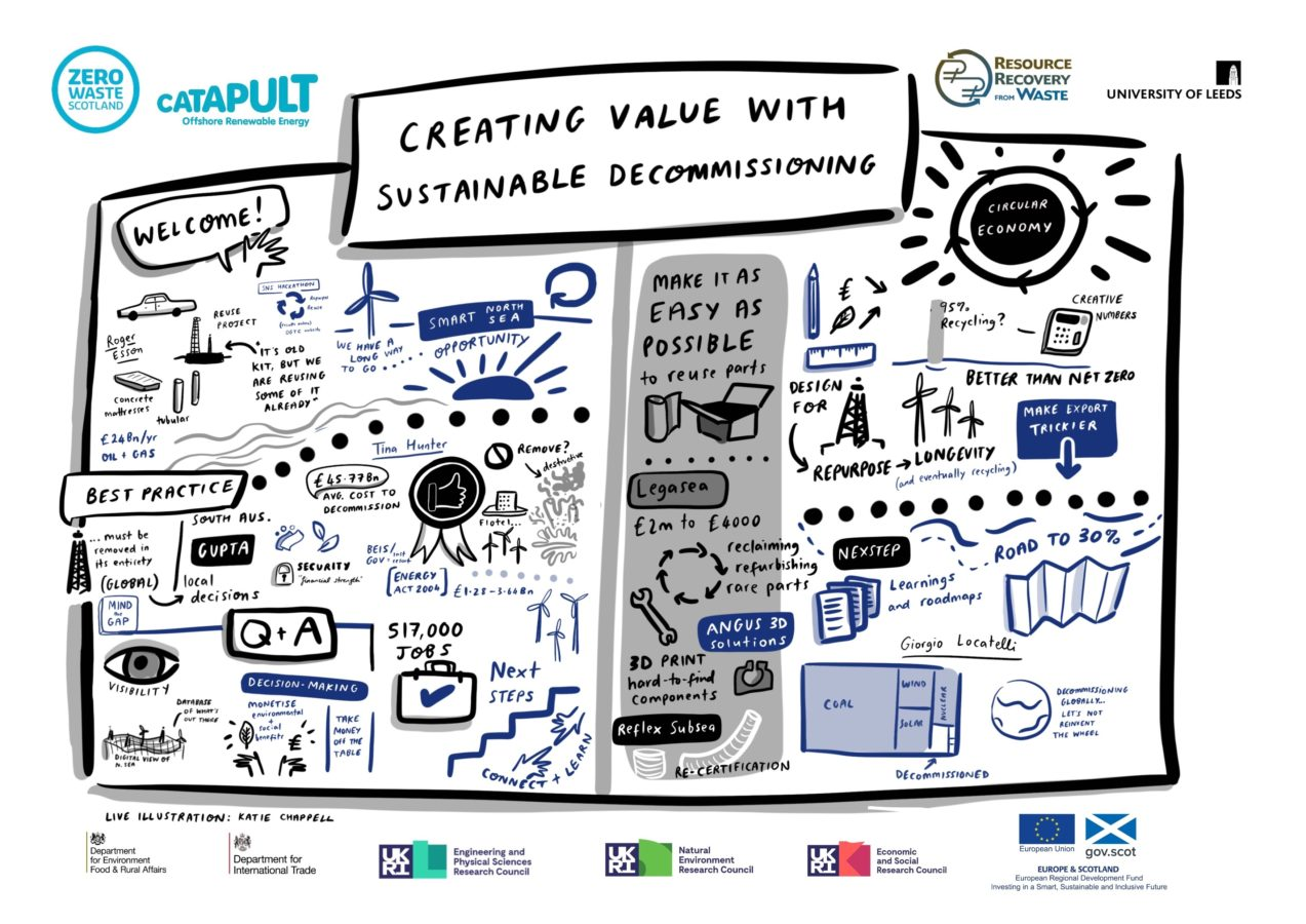 Creating value with sustainable decommissioning - Live illustration by Katie Chappell for Zero Waste Scotland